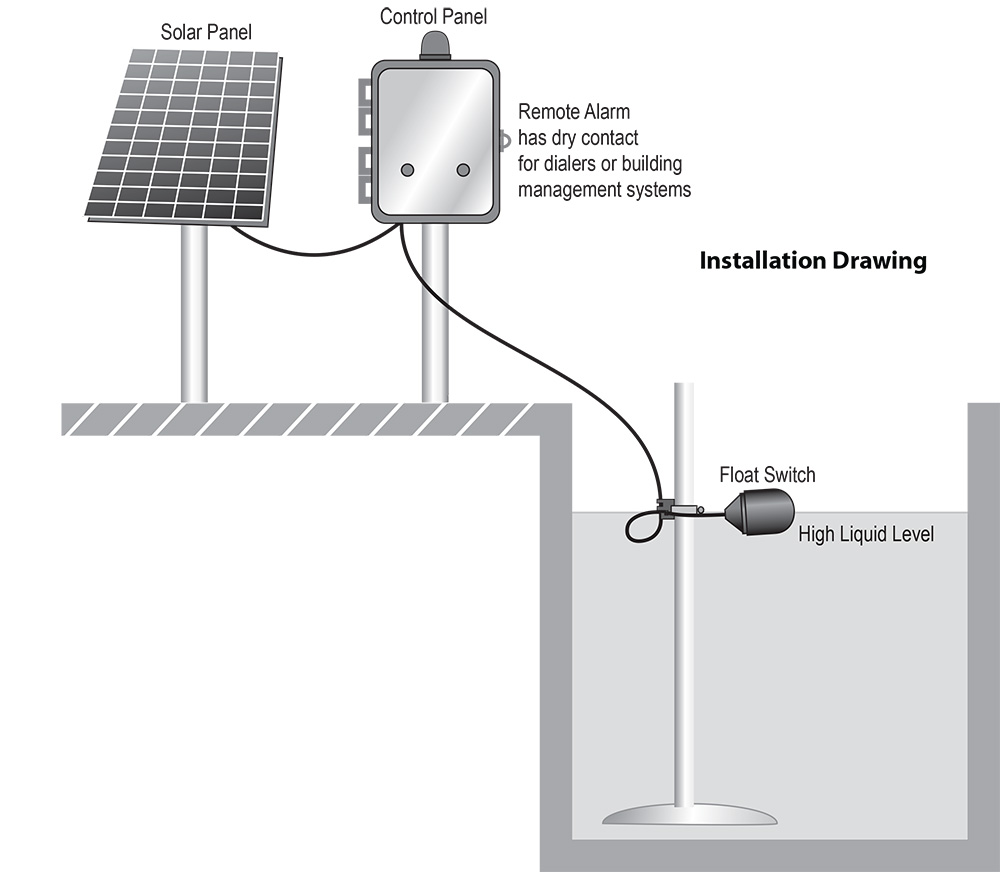 Typical Application: Solar Knight®: Solar Powered Liquid Level Alarm CP1003