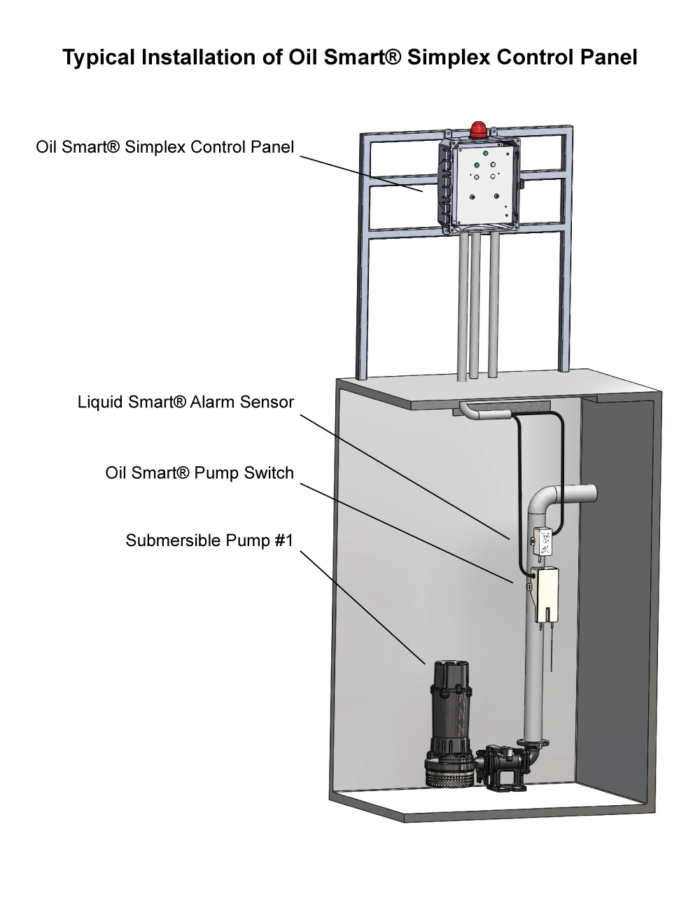 Typical Application: Single Phase Simplex OSSIM-30