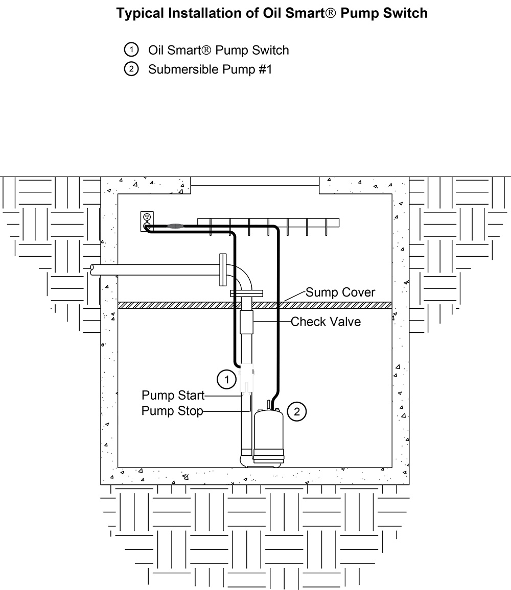 Typical Application: Oil Smart® Pump Switch